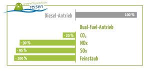 Diagramm Schadstoffe LNG Antrieb
