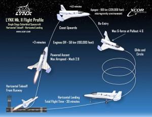 Flugprofil Xcor Raketenflugzeug Lynx Mark II