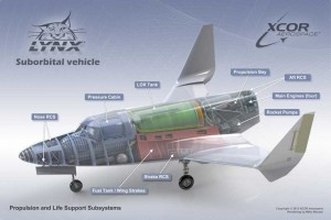 Querschnitt einer Xcor Lynx